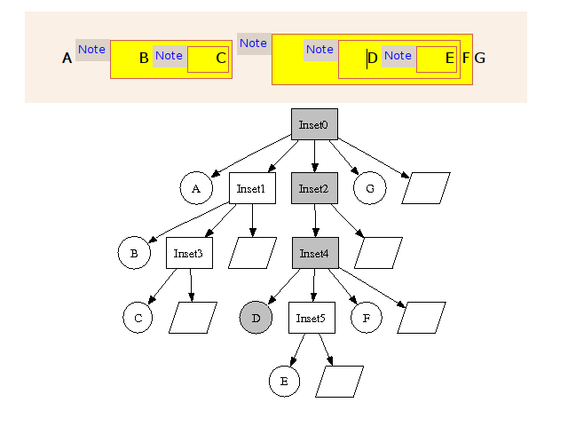 Inset Structure